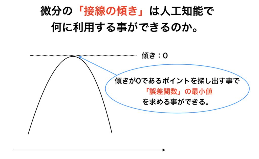 人工知能 微分 接線 傾き 誤差関数