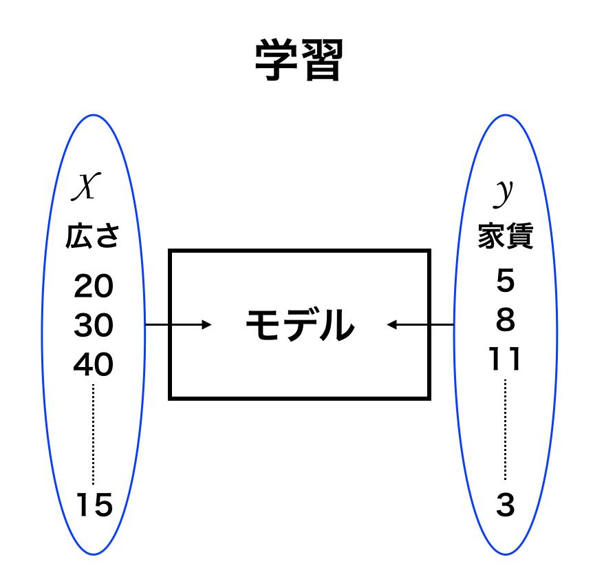 機械学習 python ディープラーニング モデル