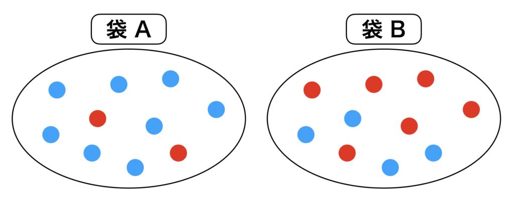 ベイズの定理 ベイズ推定