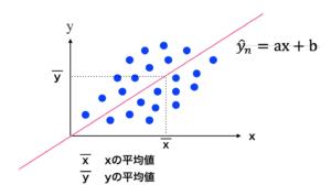 単回帰分析 データの中心化 評価関数