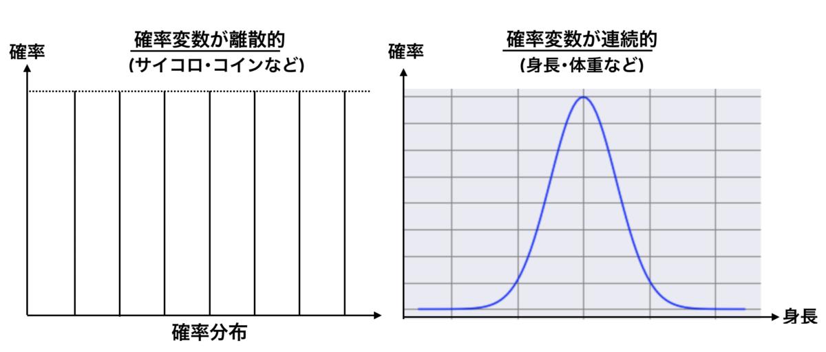 機械学習 確率 基礎 確率質量関数と確率密度関数