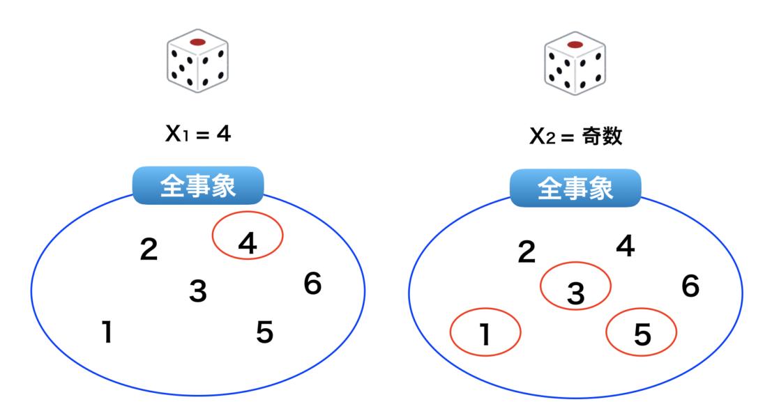 機械学習 確率 基礎 積事象