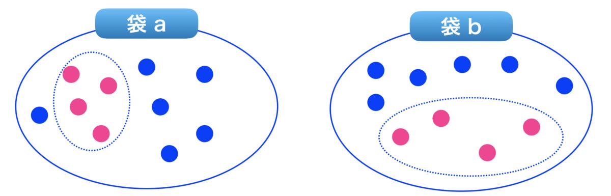 機械学習 確率 条件付き確率 同時確率