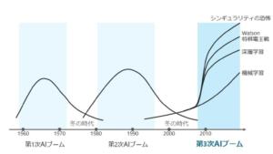 【引用】松尾 豊(2015) 「人工知能は人間を超えるか ディープラーニングの先にあるもの」