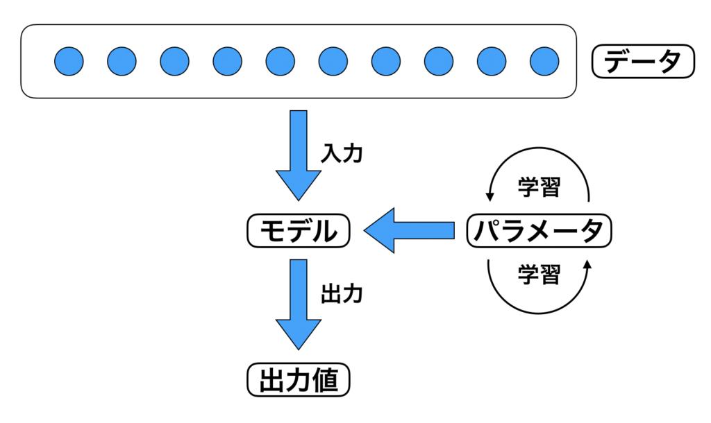 機械学習 予測モデル