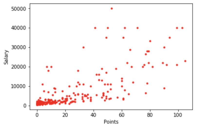python プロ野球選手の年俸を予測する 機械学習