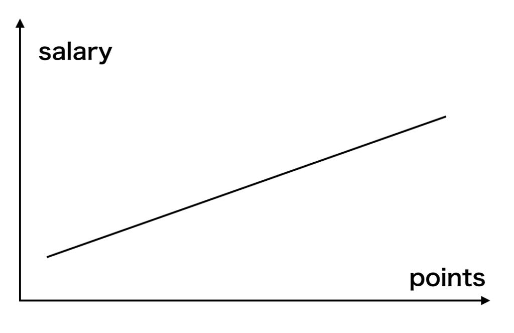 Python 線形モデル 最適化問題 評価関数 損失関数 機械学習