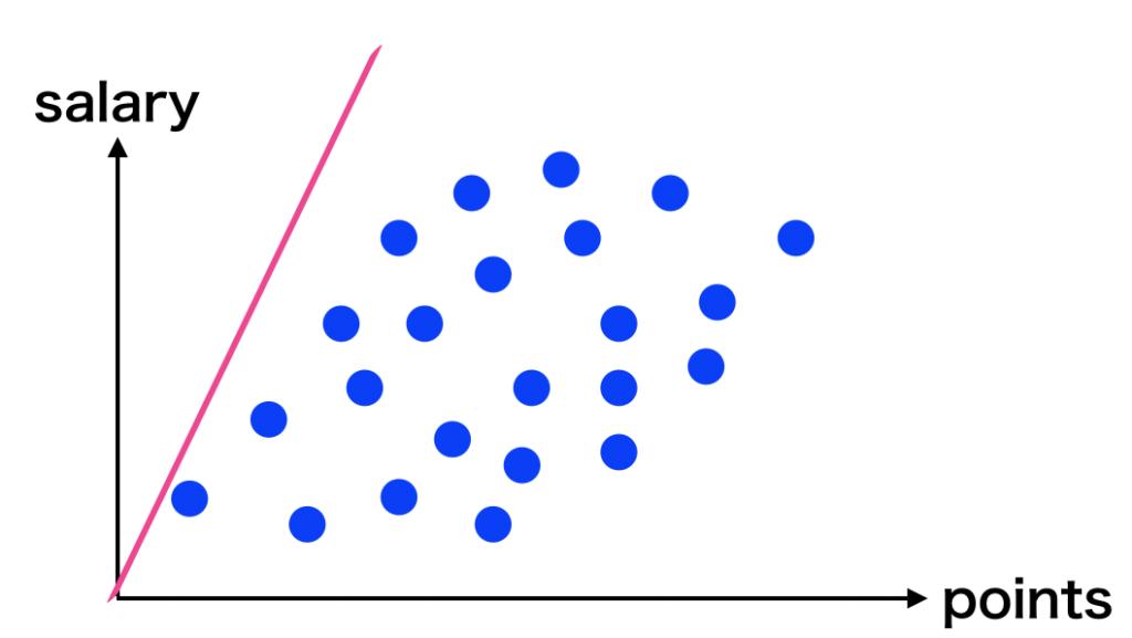 最適化関数 評価関数 損失関数 機械学習