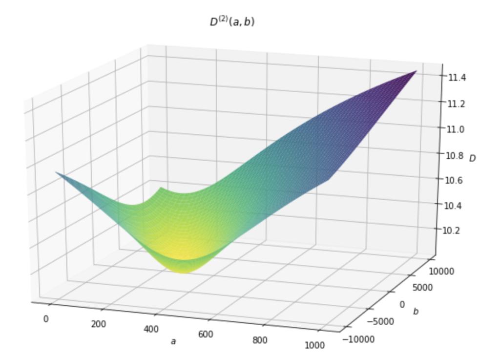 最小勾配法 勾配法 最小値 python 機械学習 最小2乗法 実装