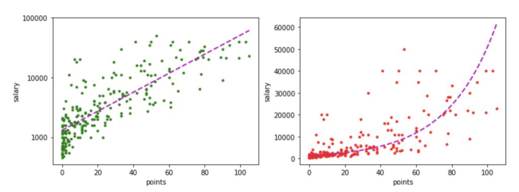 機械学習 予測モデル 評価