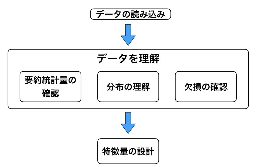 機械学習のためのデータの前処理の方法の概要と手順を図時して解説