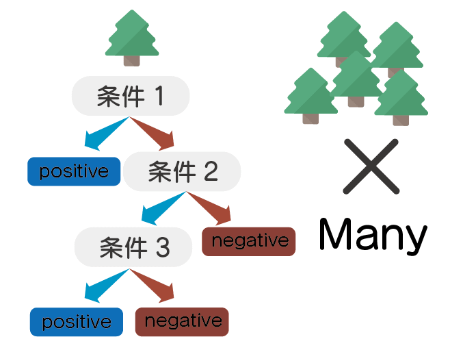 機械学習  とは 分類