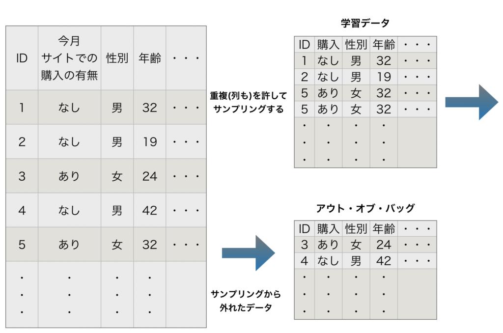 機械学習 ランダムフォレスト 決定木 回帰木 Python 特徴 分類の仕方