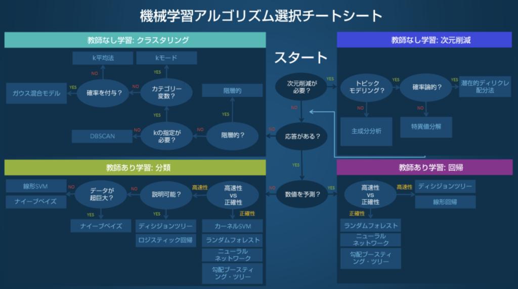 SAS Institute Japan の機械学習アルゴリズム選択チートシートより引用