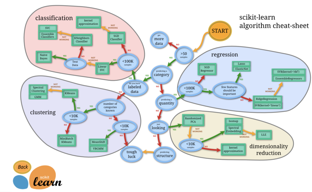 scikit-learn algorithm cheat-sheet