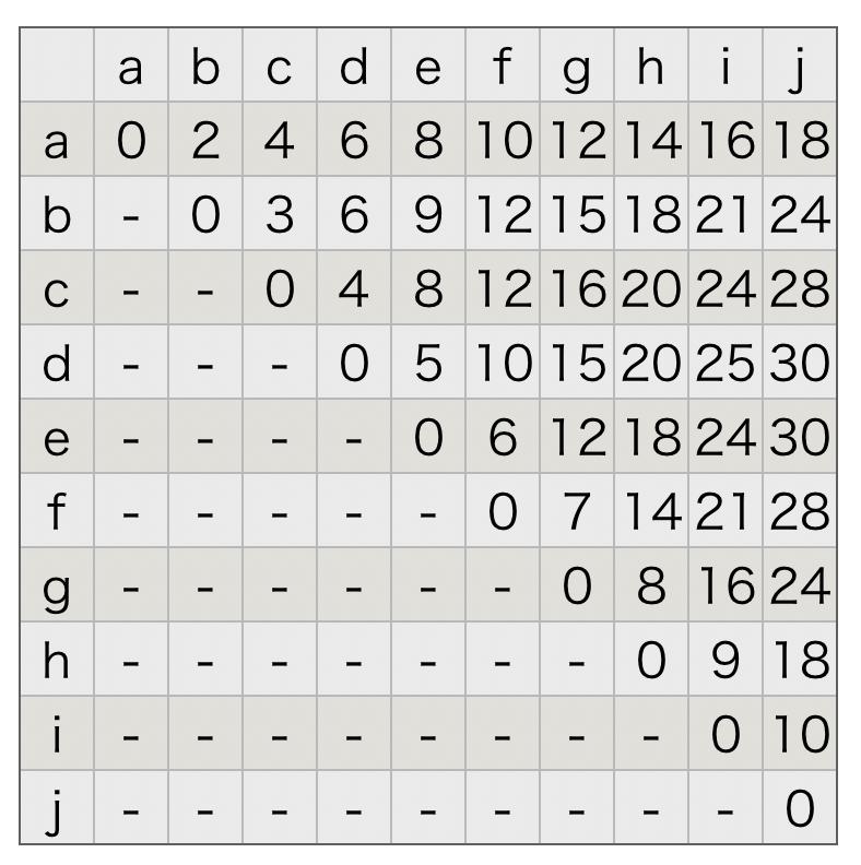 階層型クラスタリングのアルゴリズム 距離行列のシェーマ
