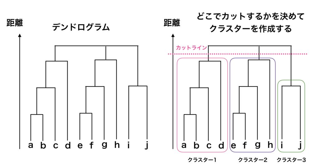 デンドログラムの略式図