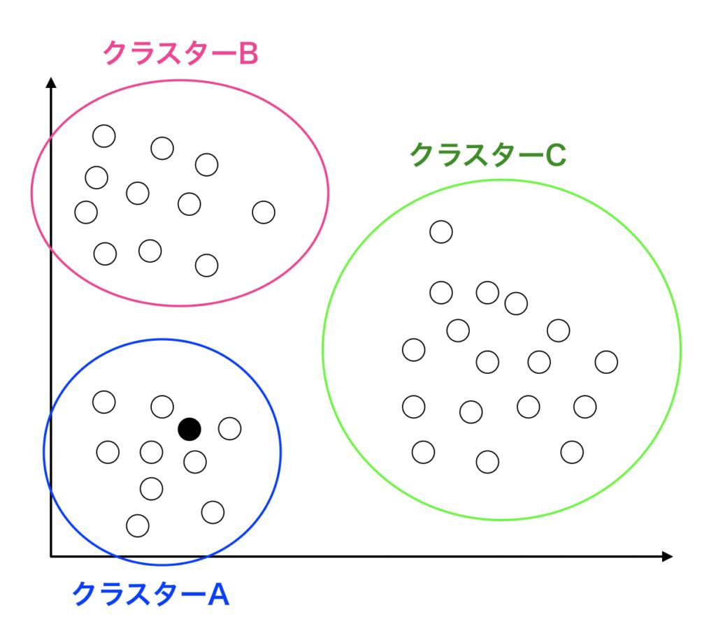 シルエットスコアの概略図
