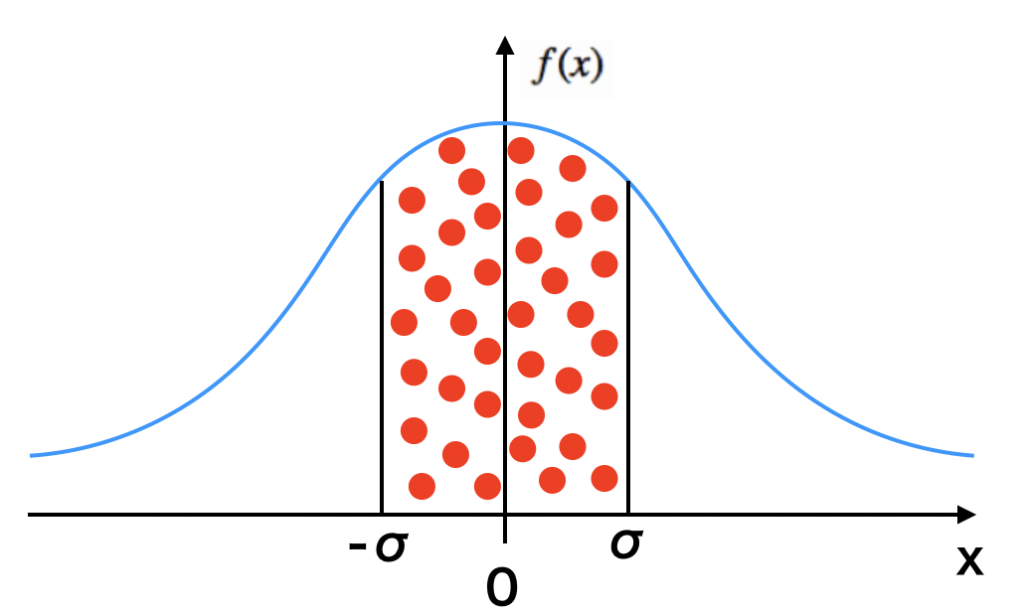 標準分布、または標準正規分布、またはガウス分布のグラフ
