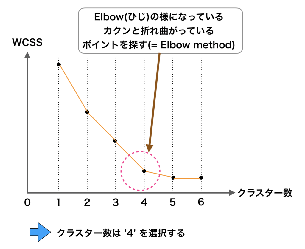 Elbow method の概略図