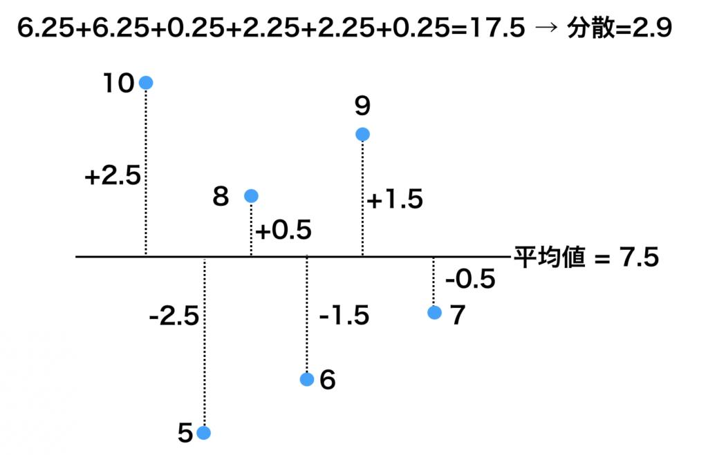 平均値と各データの差