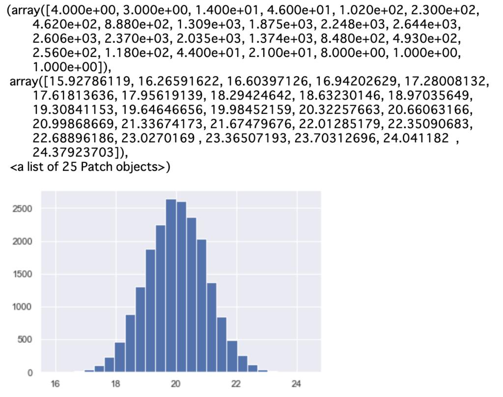 Python 点推定・区間推定 実装