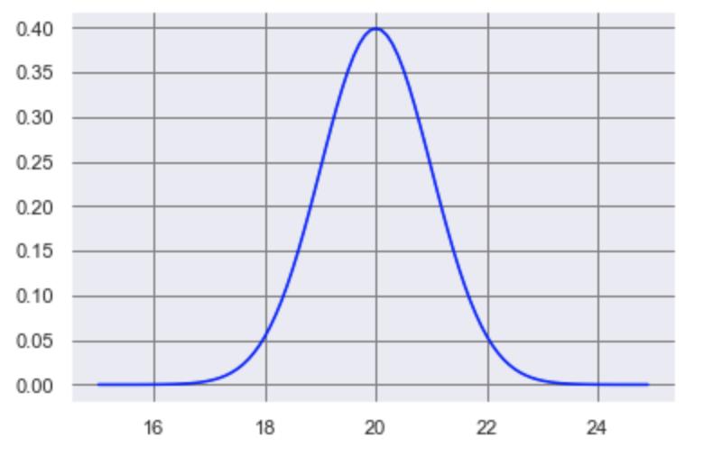 標本平均の確率分布