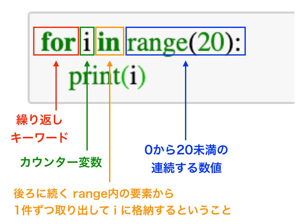 Python for文 繰り返し構文