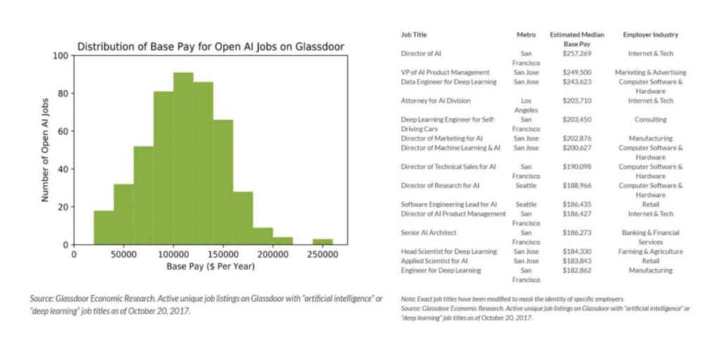 機械学習 挫折 ForbesによるAIエンジニアの年収表