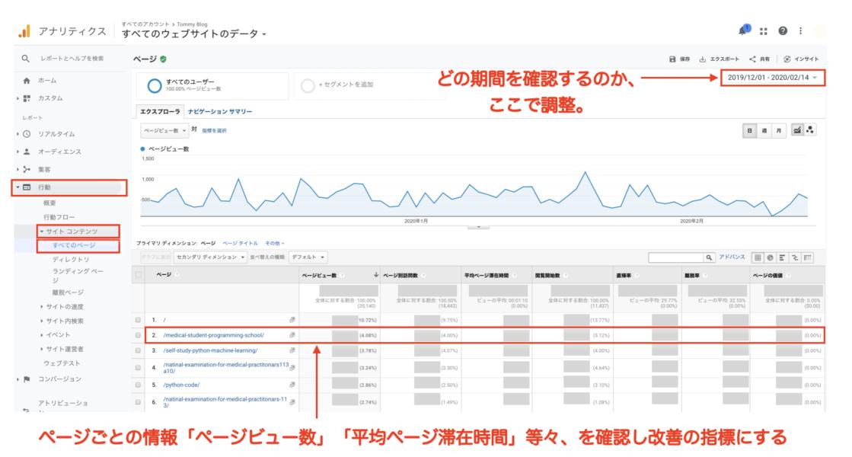 Googleアナリティクス  設定 使い方 登録方法 トラッキングコード 取得方法 ページごとの情報「ページビュー数」「平均ページ滞在時間」等々、を確認し改善の指標にする方法