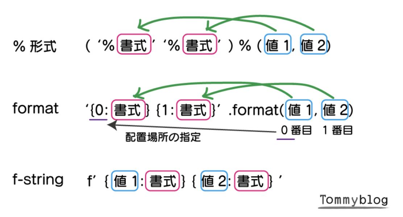 Python print 書き方 入門 %形式 、fomat 、f-string の書式と値の入力形式の違い