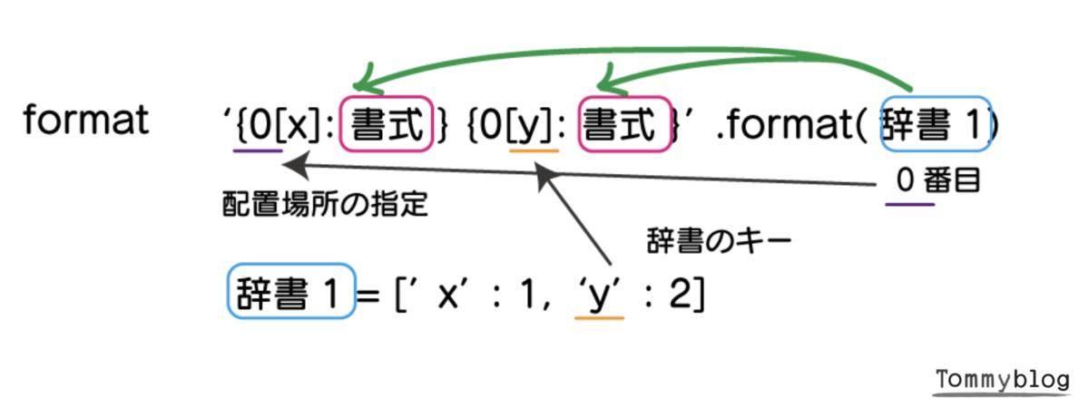 Python print 書き方 入門 フォーマットの辞書型の表示の仕方について