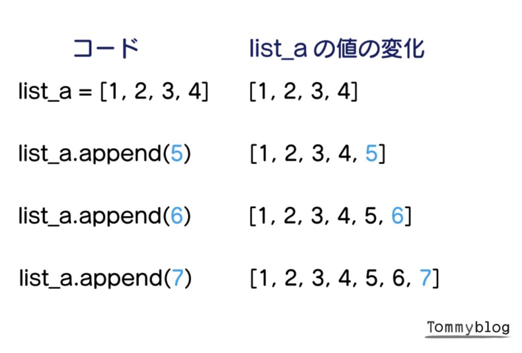 Python append 使い方