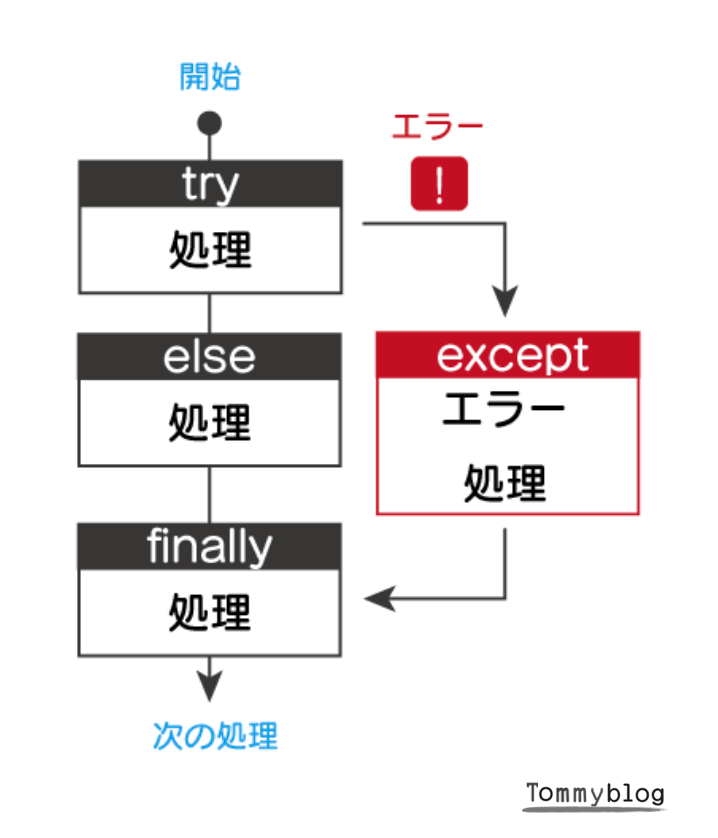 Python 例外処理 try, except else finally 使い方