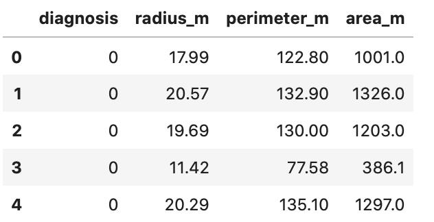 Python seaborn 練習問題  pandasのDataFrameを使用して取り込みを行う