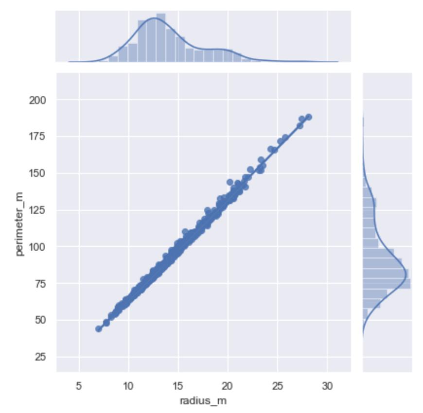 Python seaborn 練習問題 散布図と近似直線