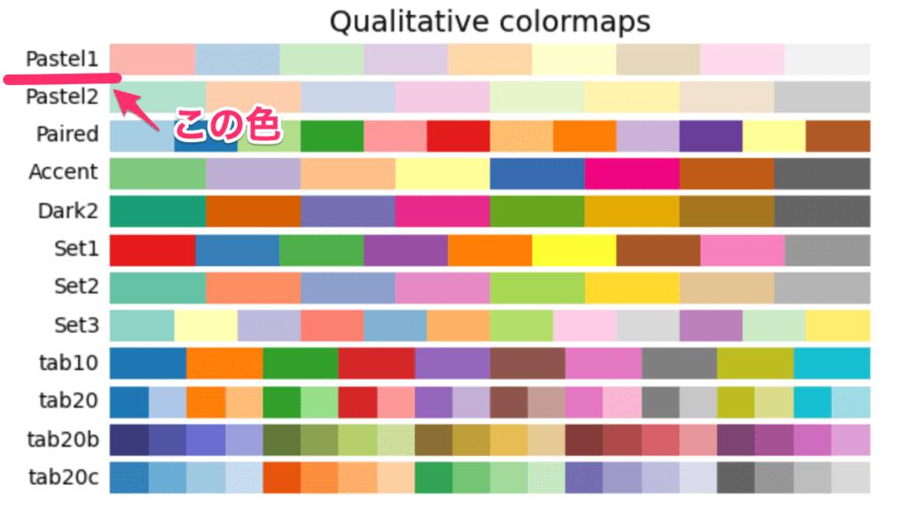 Python seaborn 使い方 matplotlibのcolormapのうち、Pastel1を使用