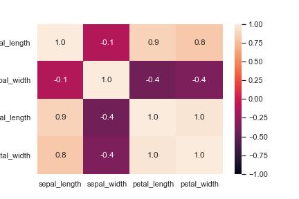 Python seaborn 使い方 irisの相関係数のヒートマップ