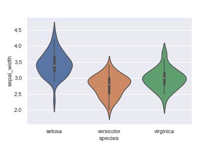 Python seaborn 使い方 irisデータの相関係数をバイオリンプロットで表示