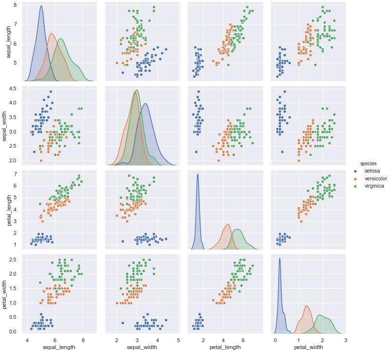 Python seaborn 使い方 散布図を複数表示する