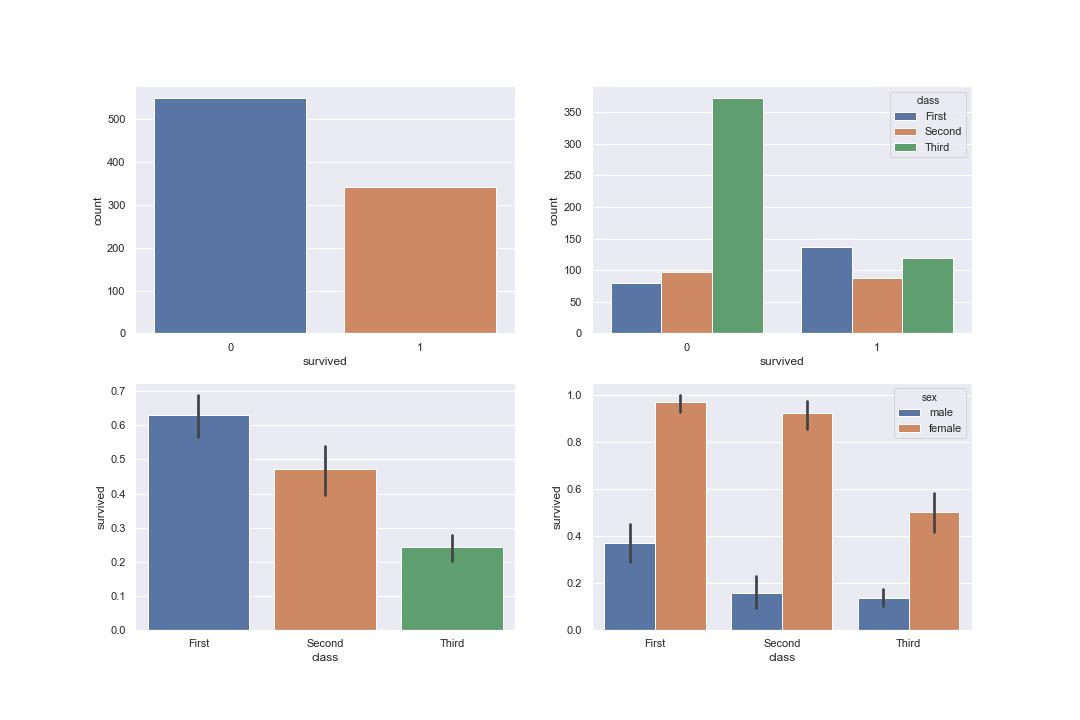 Python seaborn 使い方 seabornで複数のグラフを表示