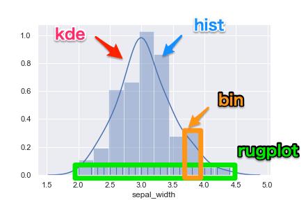 Python seaborn 使い方 distplotを使用したヒストグラム