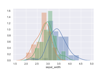 Python seaborn 使い方 3品種のデータをヒストグラムにした分布