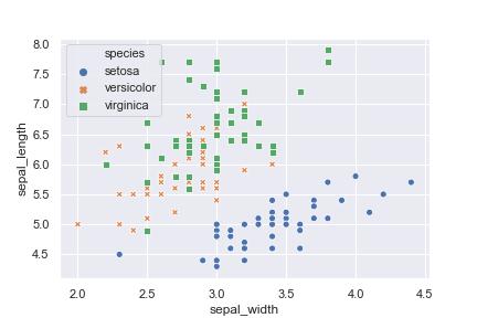 Python seaborn 使い方  sepalのwidthとlengthの散布図の関係