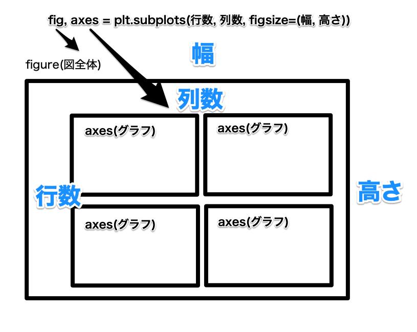 Python seaborn 使い方 figureの列数、行数、幅、高さの関係
