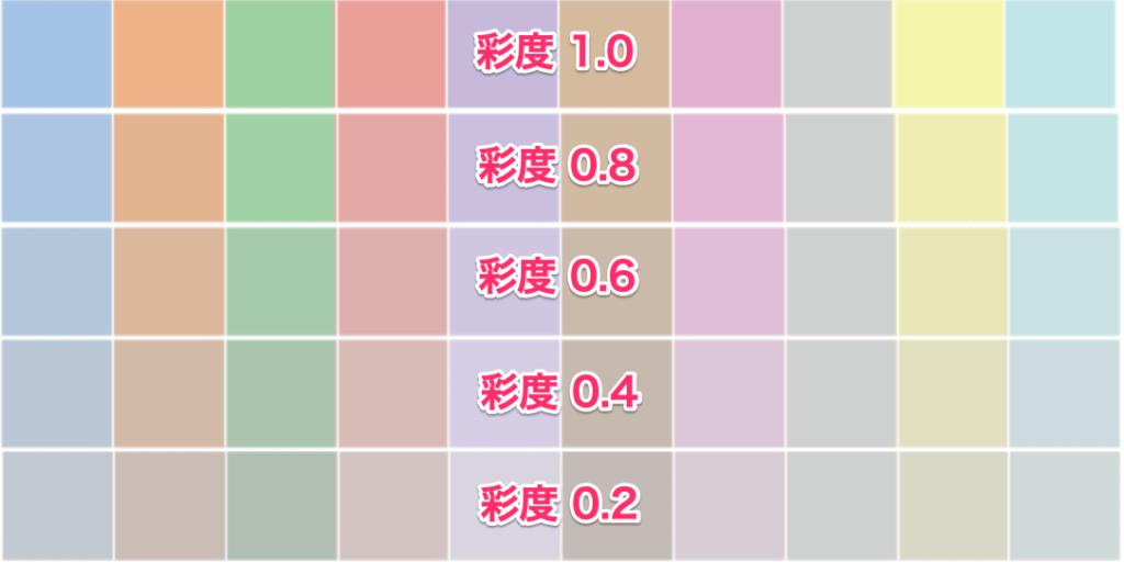 Python seaborn 使い方 色の彩度