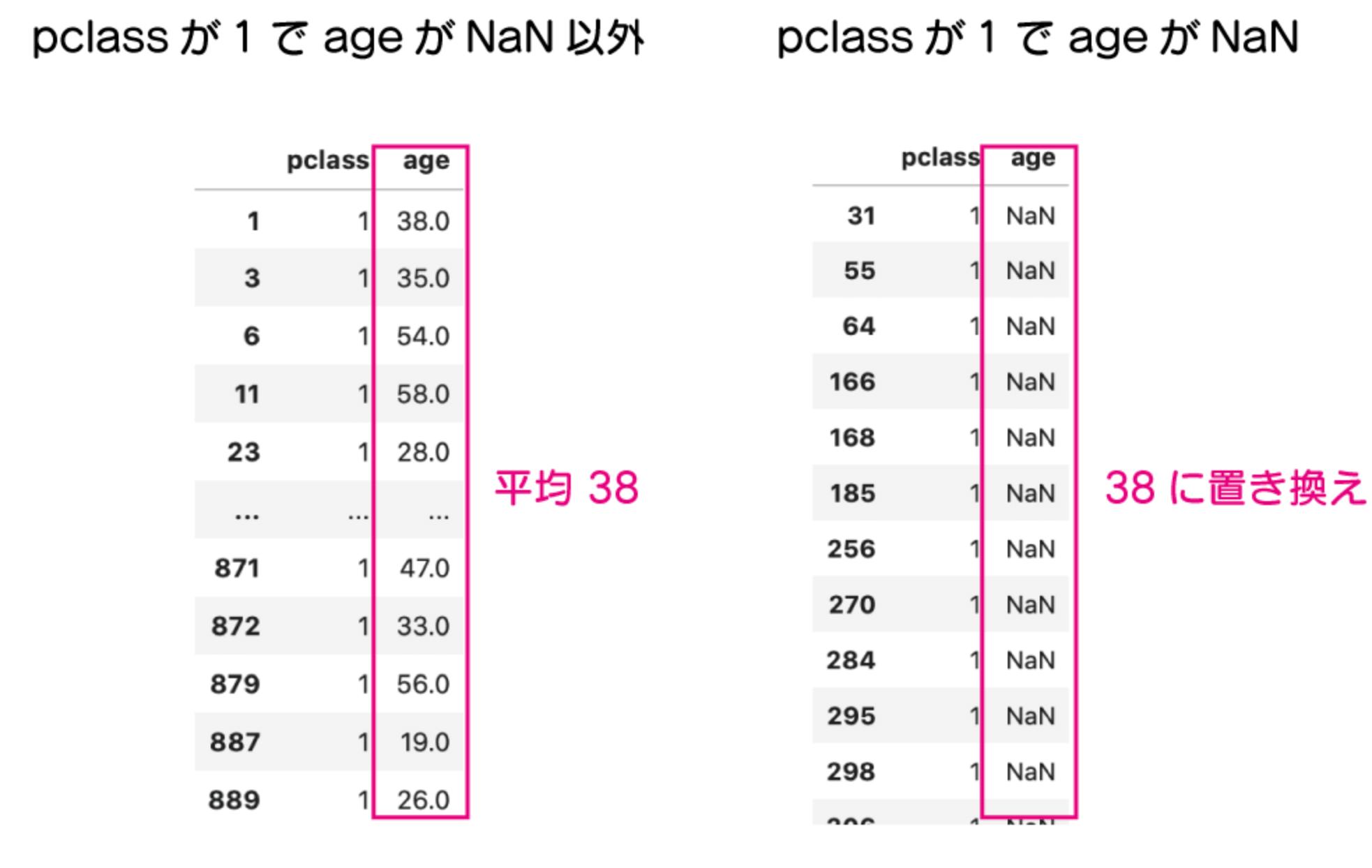 pandasで欠損値(NaN)数を確認、削除、置換する方法 「pclass が1で age が NaN となっていないものは age が平均38なので、pclass が1で age が NaN のものを38に置き換えしたい」という事を示した図。