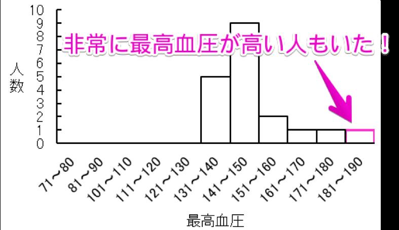 統計学とは 統計検定2級 血圧の平均値を出したところ、148.6mmHgでした。ただし、181~190mmHgの方のように収縮期高血圧が高い人もいることが分かります。