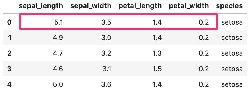 Python pandas seaborn 計算