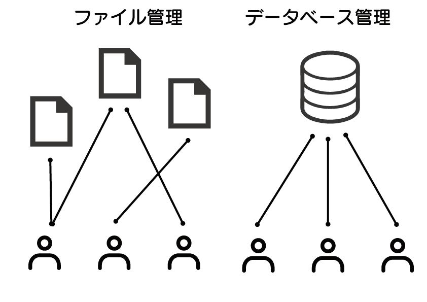データベースとは SQL 入門 ファイル管理を行った時とデータベースで管理を行った時の違いを表した図。データベース管理を行った時にはデータを1つで管理(一元管理)できる事を表している。